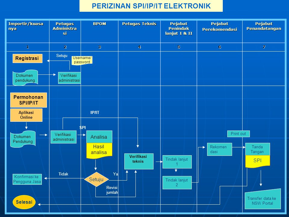 PERIZINAN SPI/IP/IT ELEKTRONIK