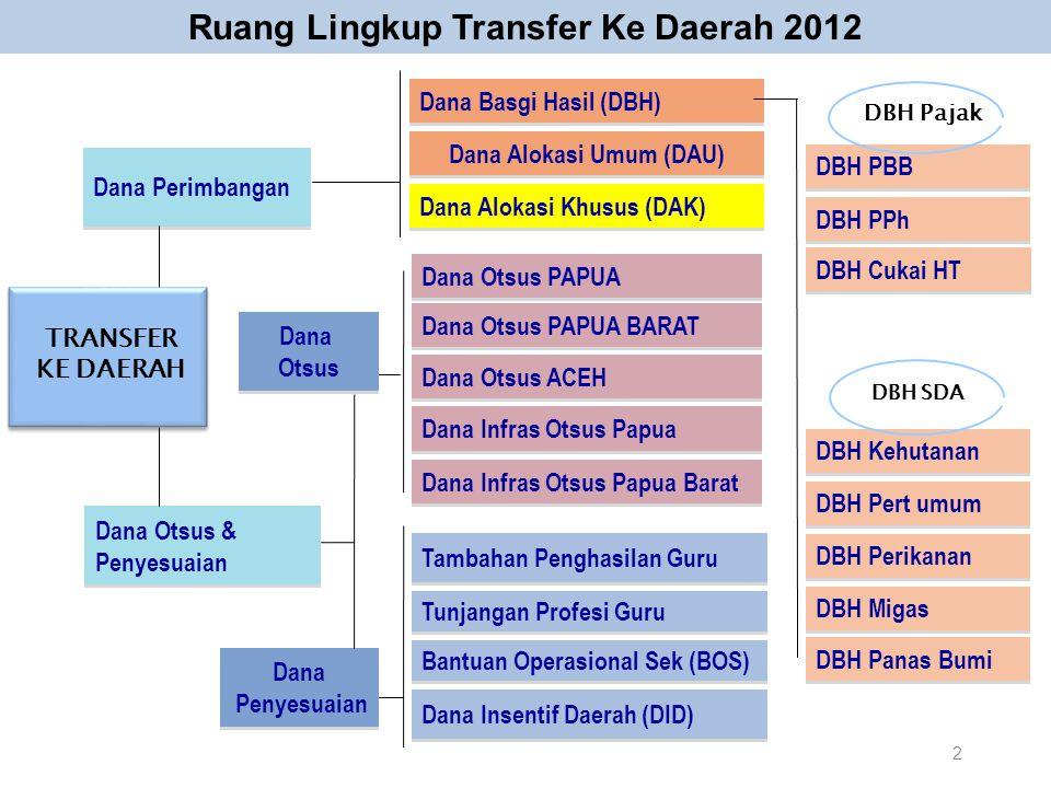 Ruang Lingkup Transfer Ke Daerah 2012