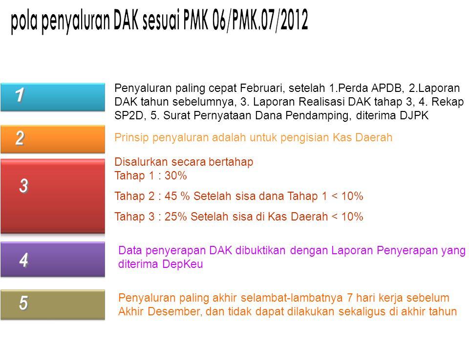 pola penyaluran DAK sesuai PMK 06/PMK.07/2012