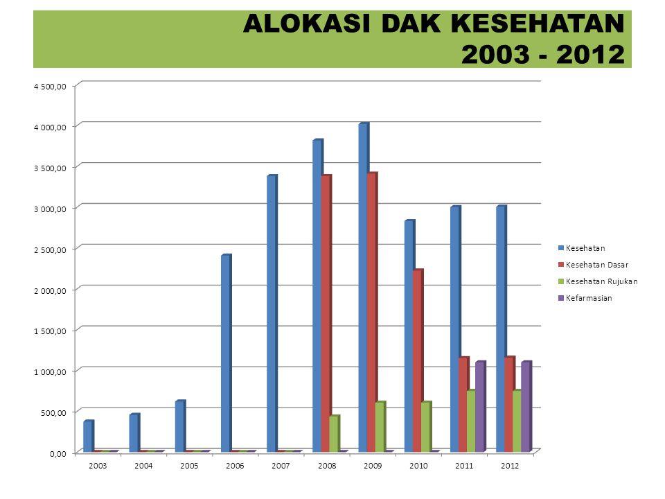 ALOKASI DAK KESEHATAN 2003 - 2012