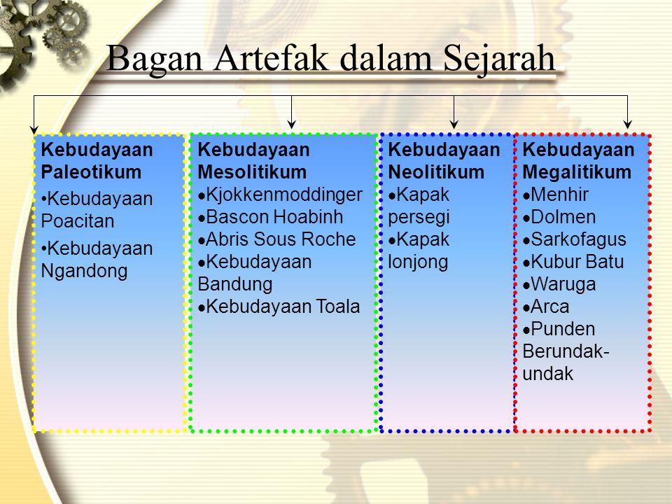 Bagan Artefak dalam Sejarah