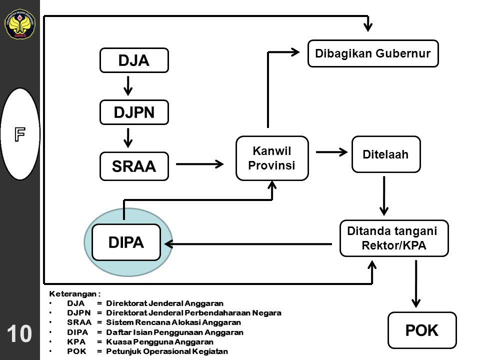 10 DJA DJPN SRAA DIPA POK Dibagikan Gubernur Kanwil Provinsi Ditelaah