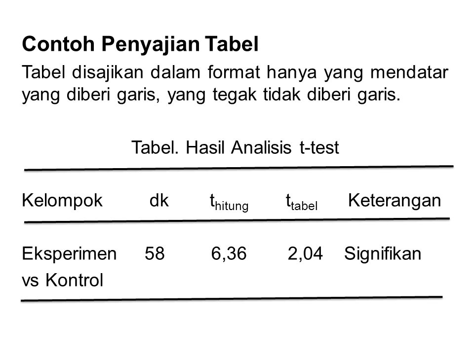 Tabel. Hasil Analisis t-test