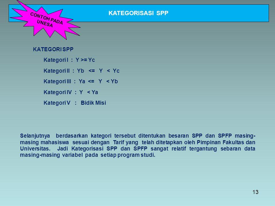 KATEGORISASI SPP KATEGORI SPP Kategori I : Y >= Yc