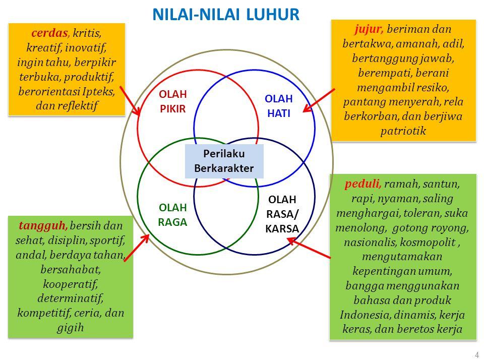 NILAI-NILAI LUHUR