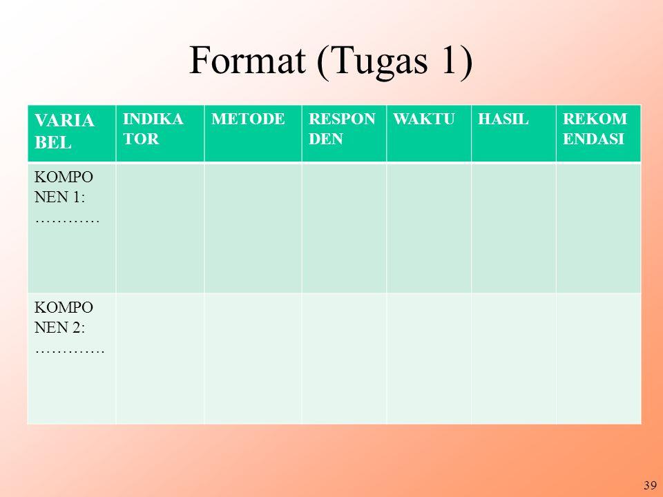 Format (Tugas 1) VARIA BEL INDIKA TOR METODE RESPON DEN WAKTU HASIL