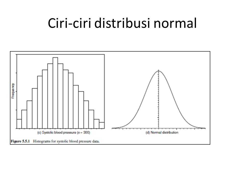 Ciri-ciri distribusi normal