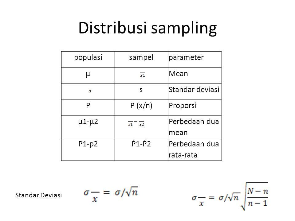 Distribusi sampling populasi sampel parameter µ Mean s Standar deviasi