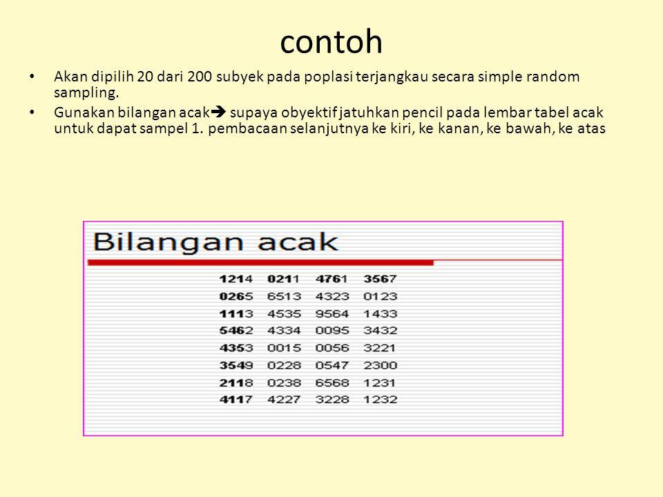 contoh Akan dipilih 20 dari 200 subyek pada poplasi terjangkau secara simple random sampling.