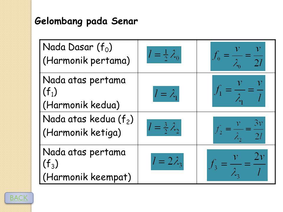 Gelombang pada Senar Nada Dasar (f0) (Harmonik pertama)