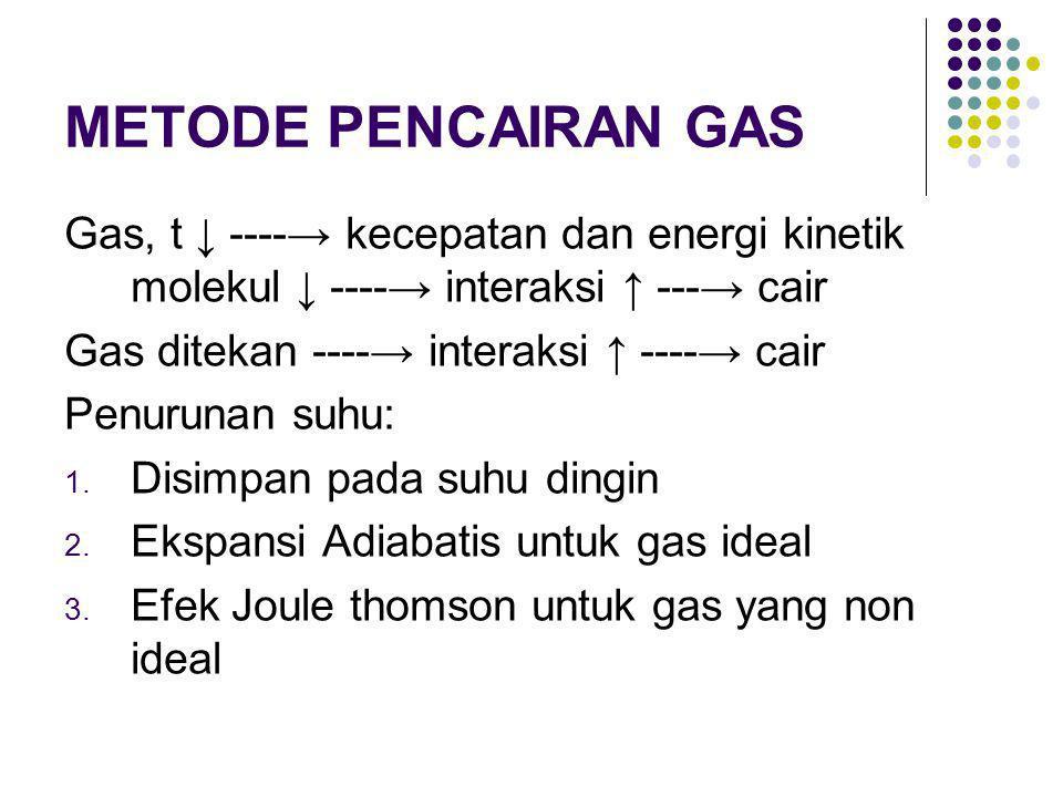 METODE PENCAIRAN GAS Gas, t ↓ ----→ kecepatan dan energi kinetik molekul ↓ ----→ interaksi ↑ ---→ cair.
