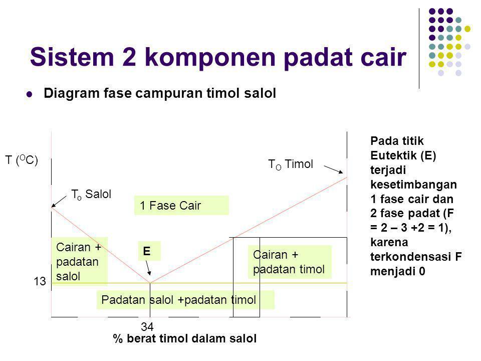 Sistem 2 komponen padat cair