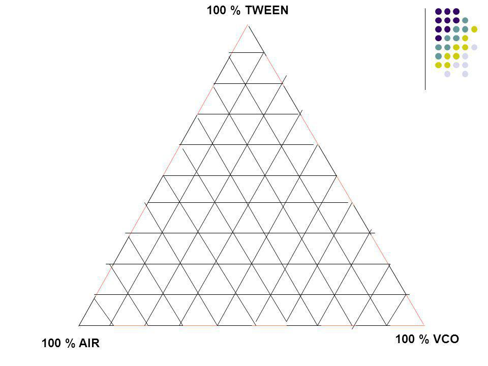 100 % TWEEN 100 % VCO 100 % AIR