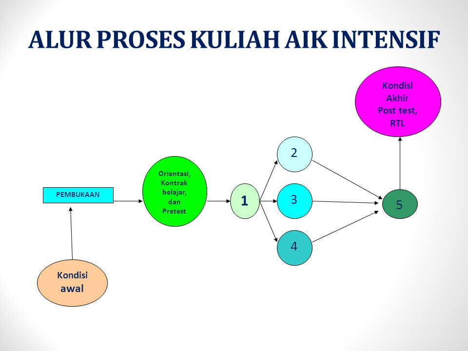 ALUR PROSES KULIAH AIK INTENSIF