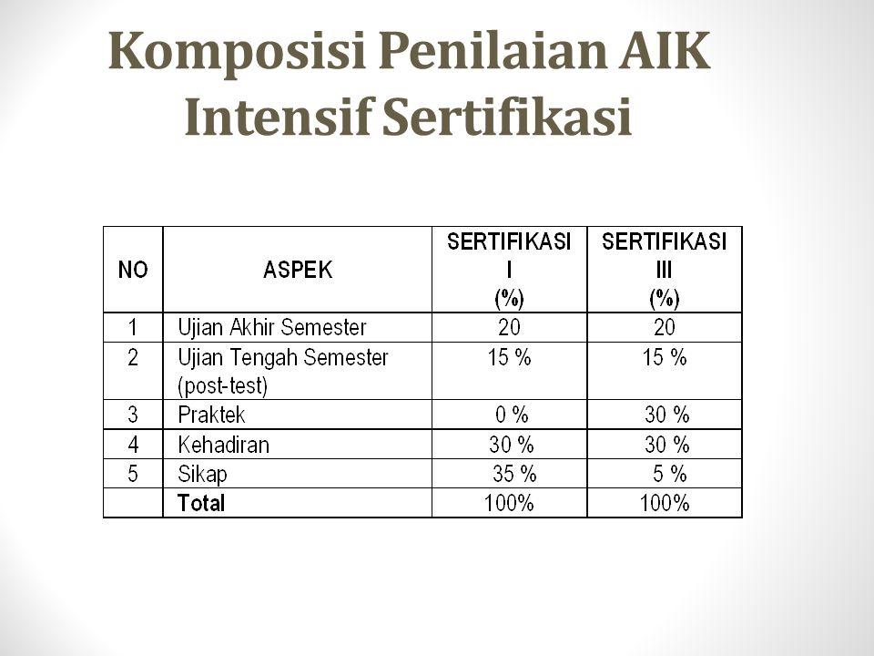 Komposisi Penilaian AIK Intensif Sertifikasi