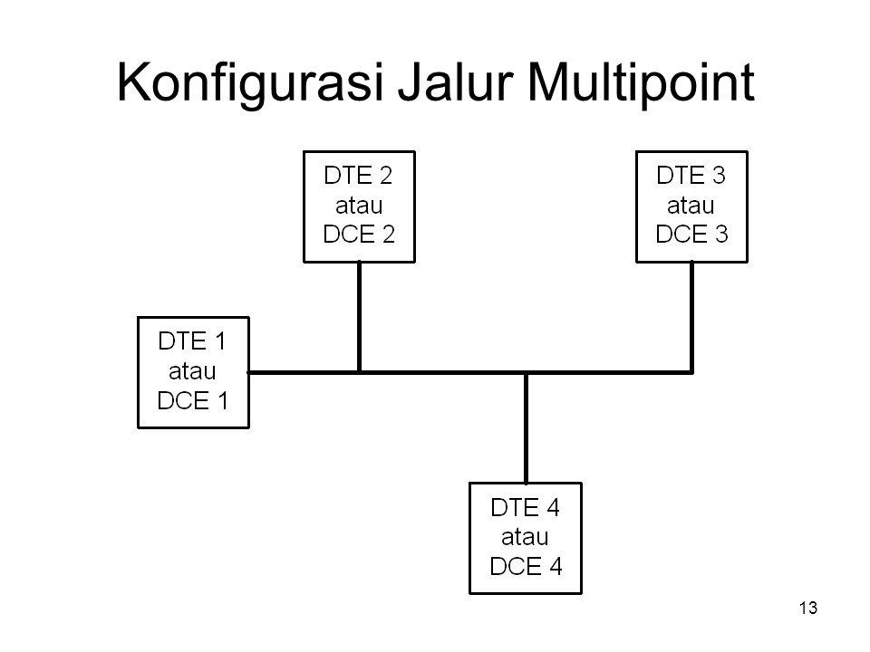 Konfigurasi Jalur Multipoint