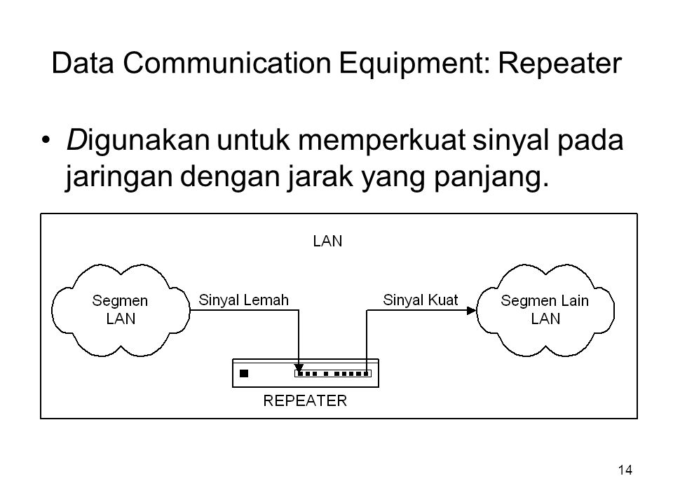 Data Communication Equipment: Repeater