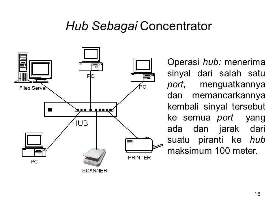 Hub Sebagai Concentrator