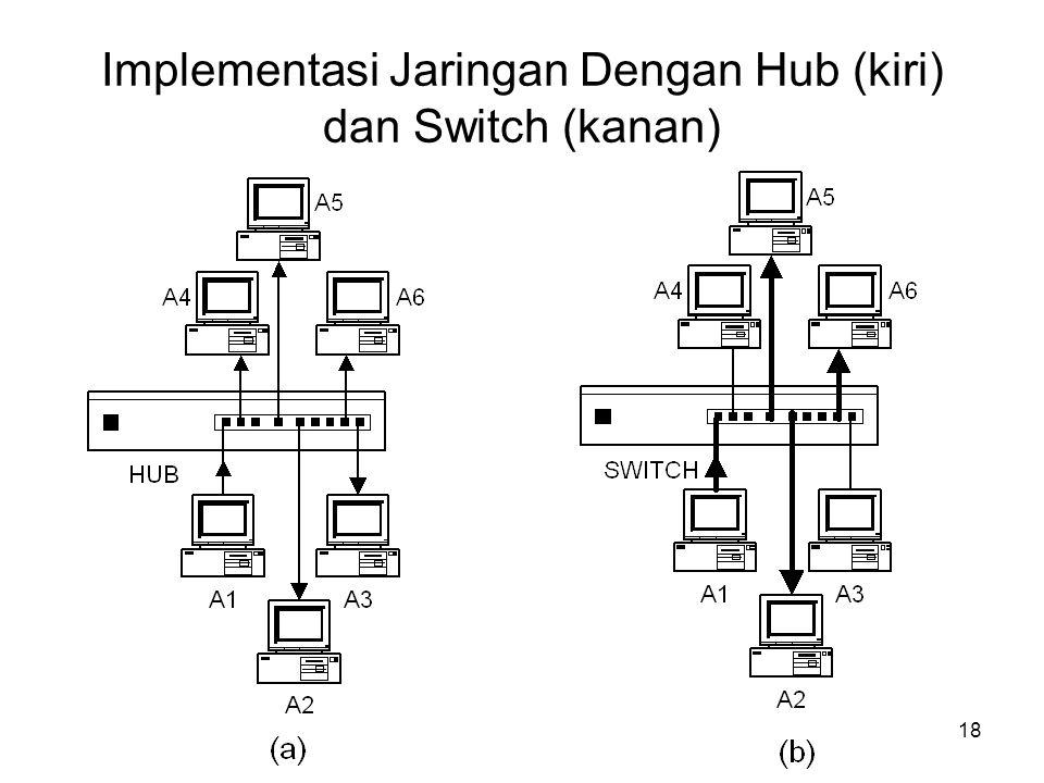 Implementasi Jaringan Dengan Hub (kiri) dan Switch (kanan)