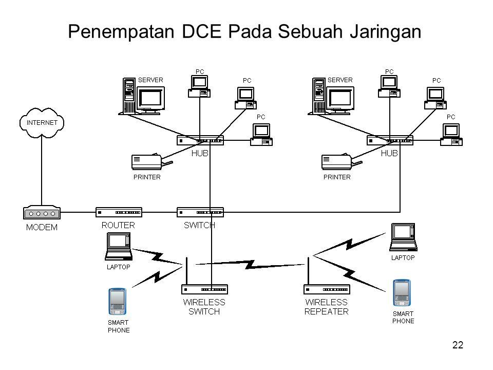 Penempatan DCE Pada Sebuah Jaringan