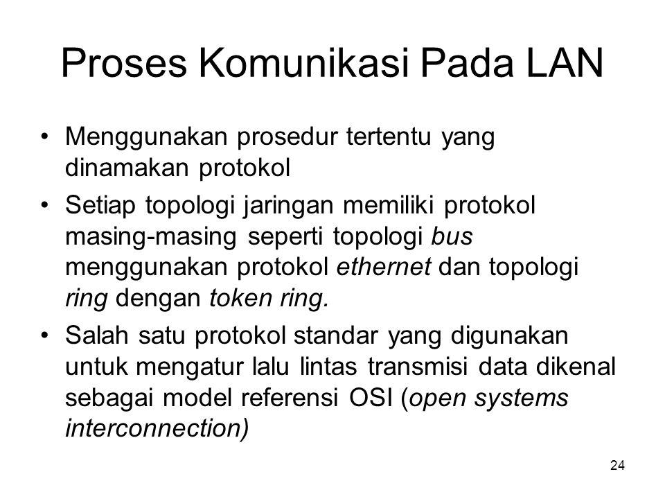 Proses Komunikasi Pada LAN