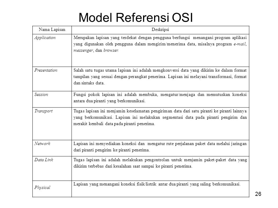 Model Referensi OSI Nama Lapisan Deskripsi Application