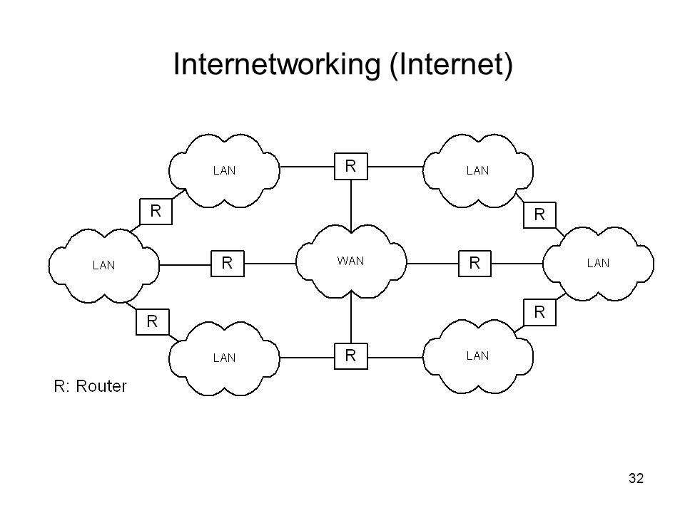 Internetworking (Internet)