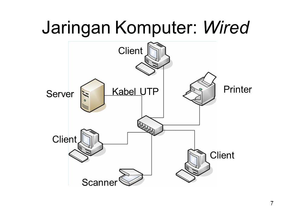 Jaringan Komputer: Wired