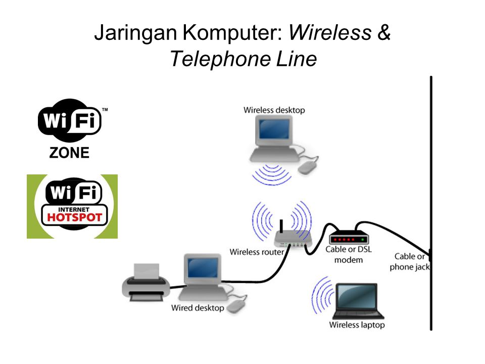 Jaringan Komputer: Wireless & Telephone Line