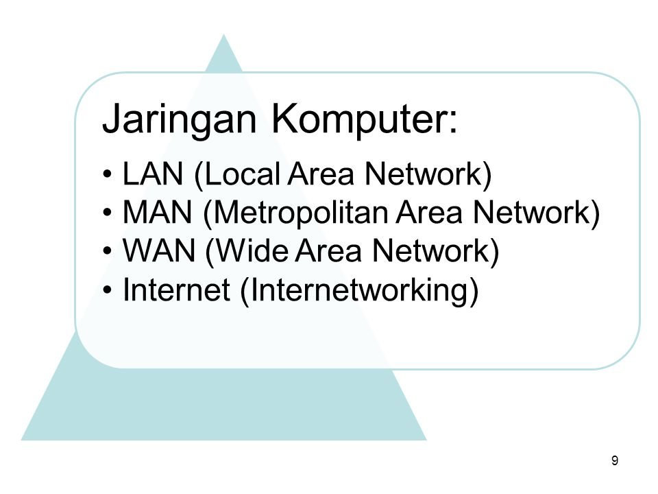Jaringan Komputer: LAN (Local Area Network) MAN (Metropolitan Area Network) WAN (Wide Area Network)