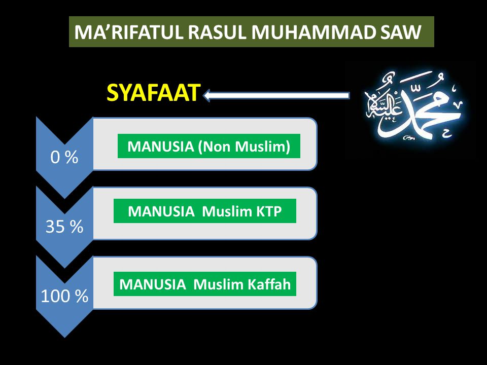 SYAFAAT MA'RIFATUL RASUL MUHAMMAD SAW MANUSIA (Non Muslim)