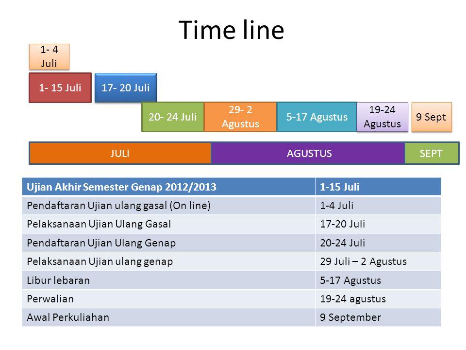 Time line 1- 4 Juli 1- 15 Juli 17- 20 Juli 20- 24 Juli 29- 2 Agustus