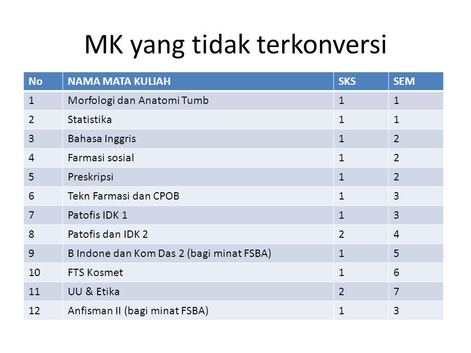 MK yang tidak terkonversi