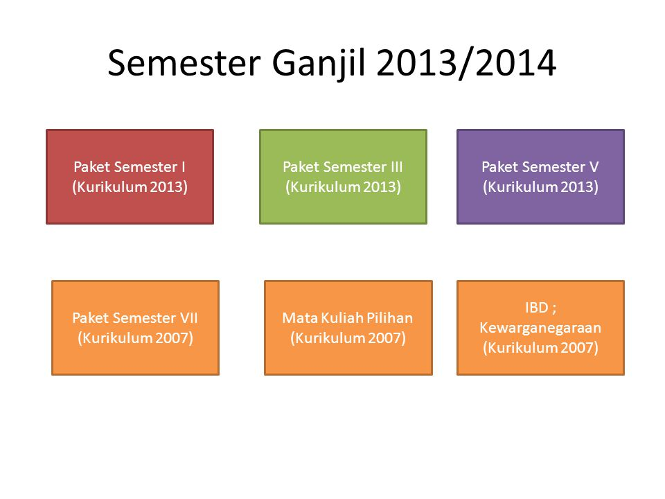Semester Ganjil 2013/2014 Paket Semester I (Kurikulum 2013)