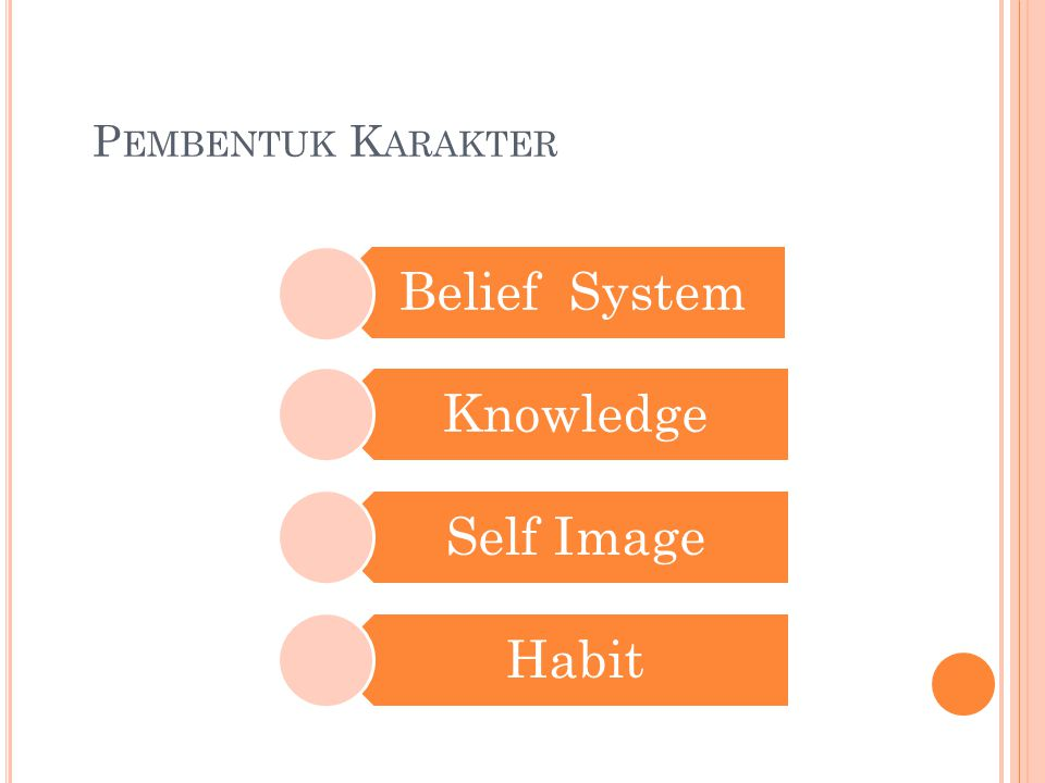 Pembentuk Karakter Belief System Knowledge Self Image Habit