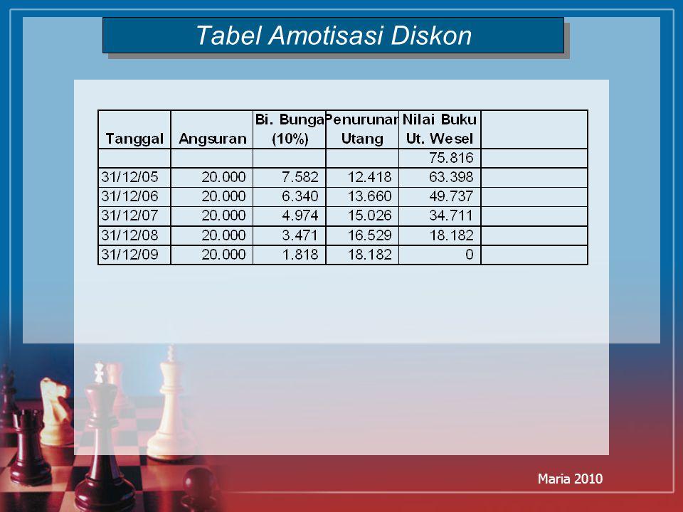 Tabel Amotisasi Diskon