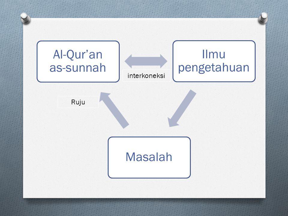 Al-Qur'an as-sunnah Ilmu pengetahuan Masalah interkoneksi Ruju