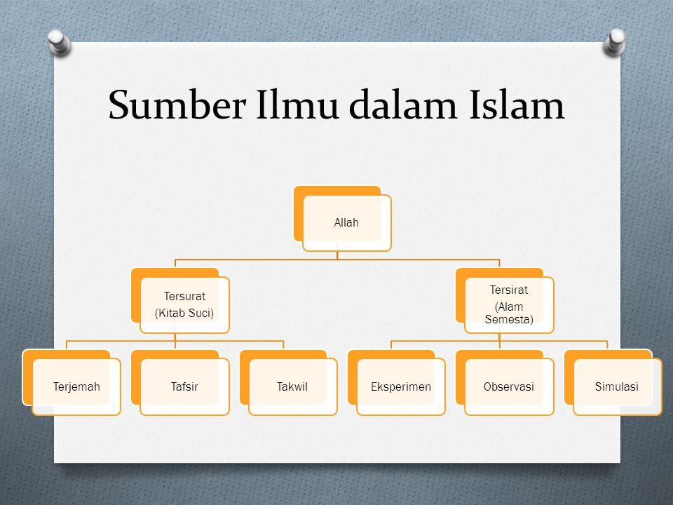 Sumber Ilmu dalam Islam
