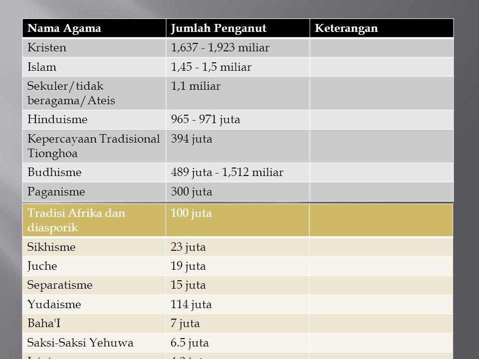 Nama Agama Jumlah Penganut. Keterangan. Kristen. 1,637 - 1,923 miliar. Islam. 1,45 - 1,5 miliar.