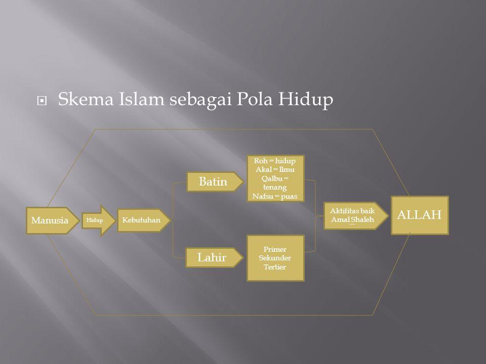 Skema Islam sebagai Pola Hidup