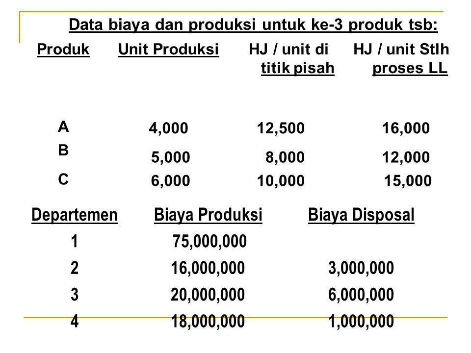 Data biaya dan produksi untuk ke-3 produk tsb: