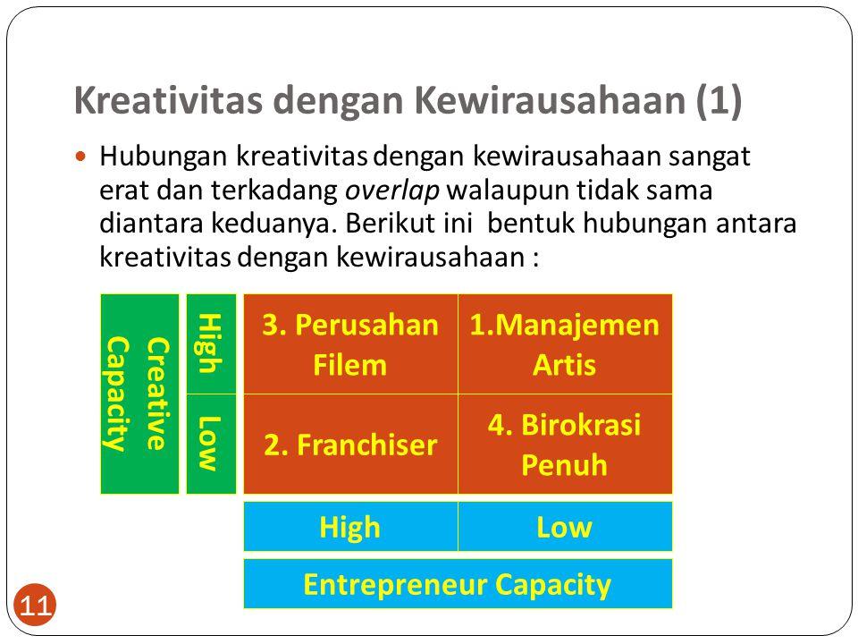 Kreativitas dengan Kewirausahaan (1)