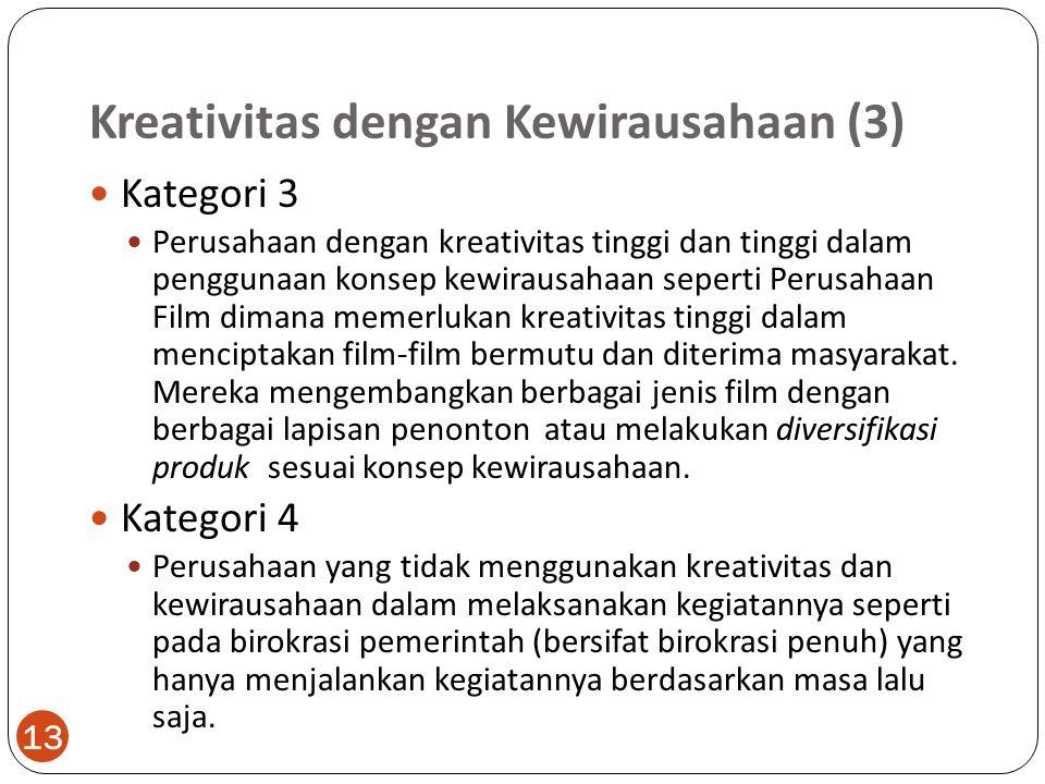 Kreativitas dengan Kewirausahaan (3)