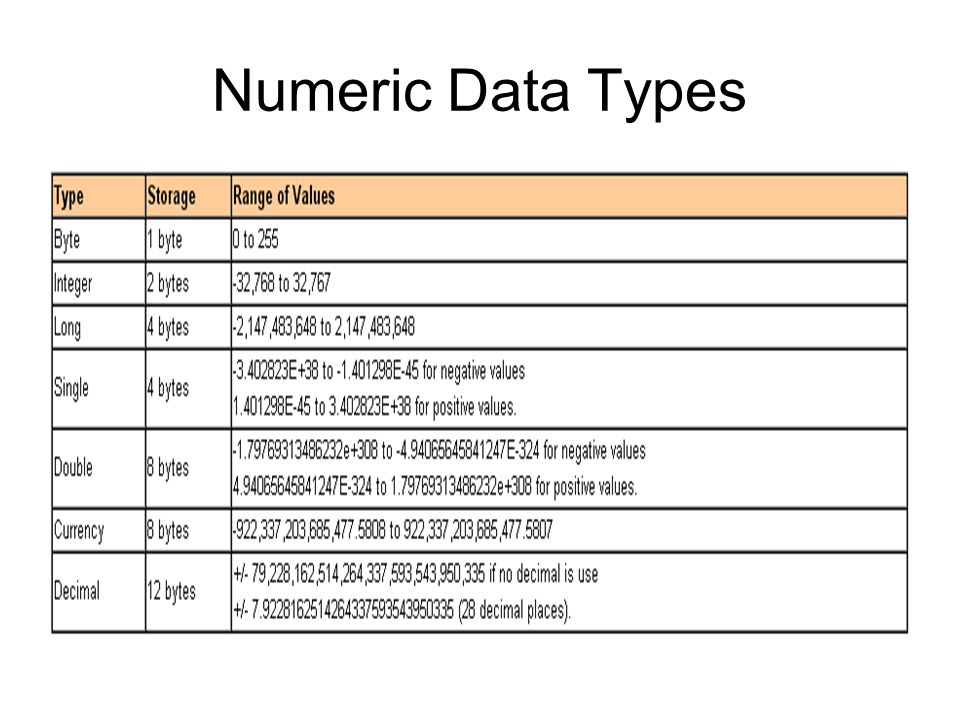 Numeric Data Types