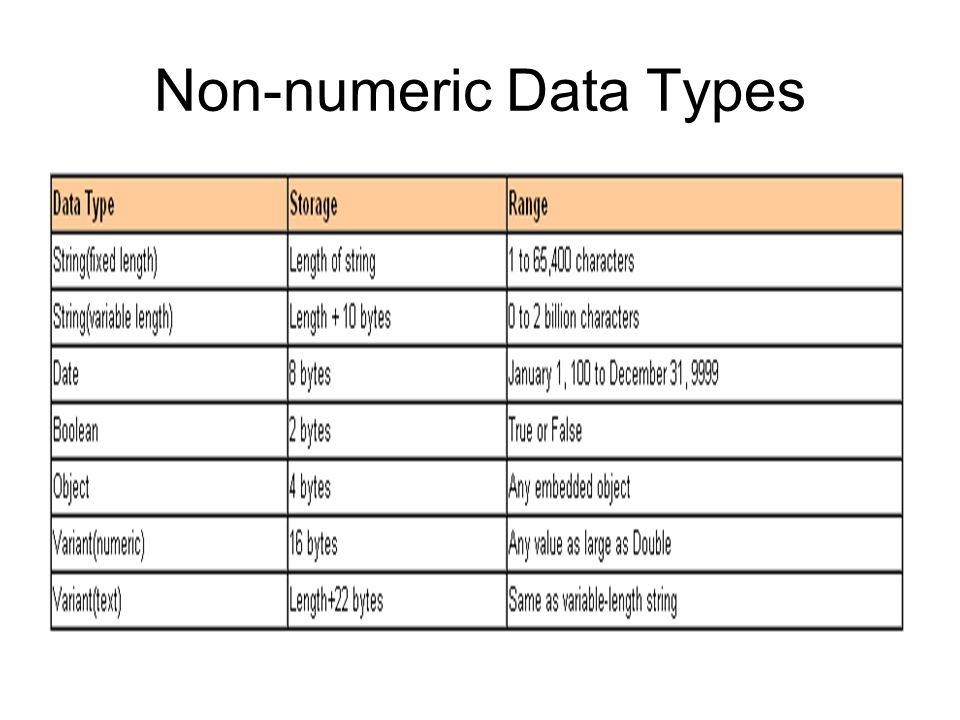Non-numeric Data Types