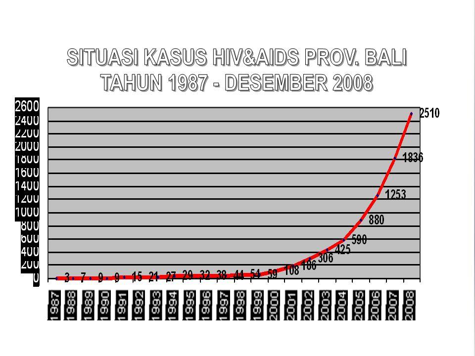 SITUASI KASUS AIDS PROV. BALI