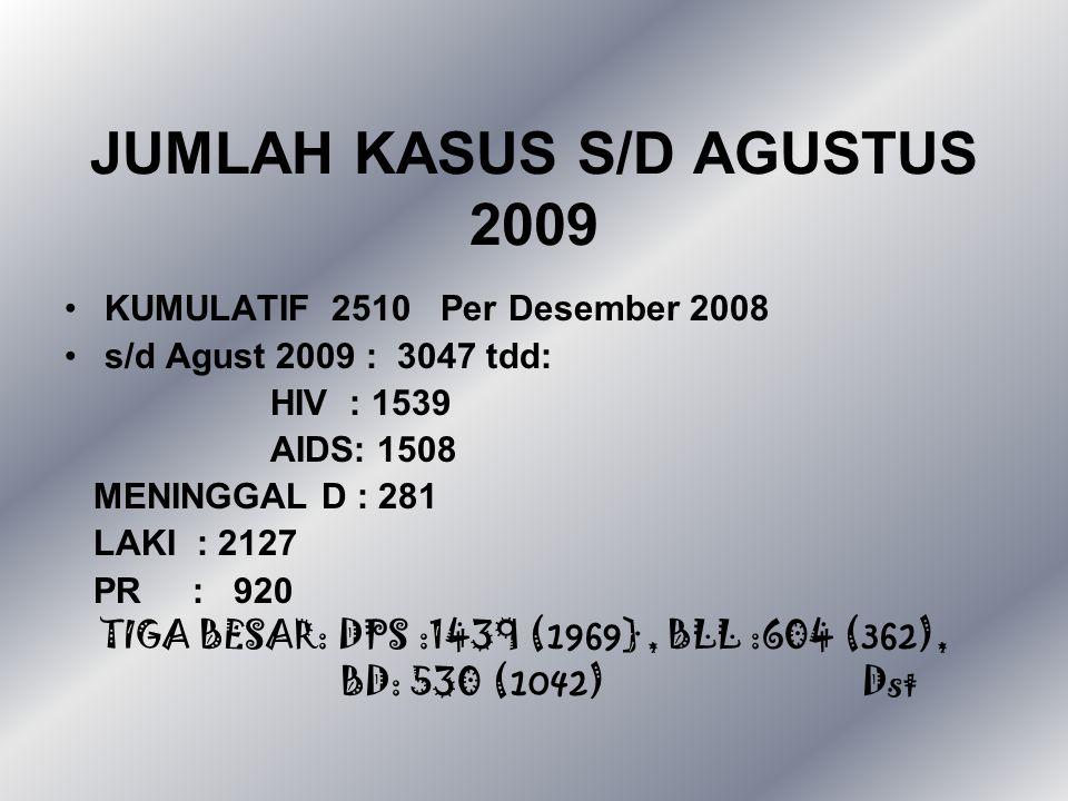 JUMLAH KASUS S/D AGUSTUS 2009