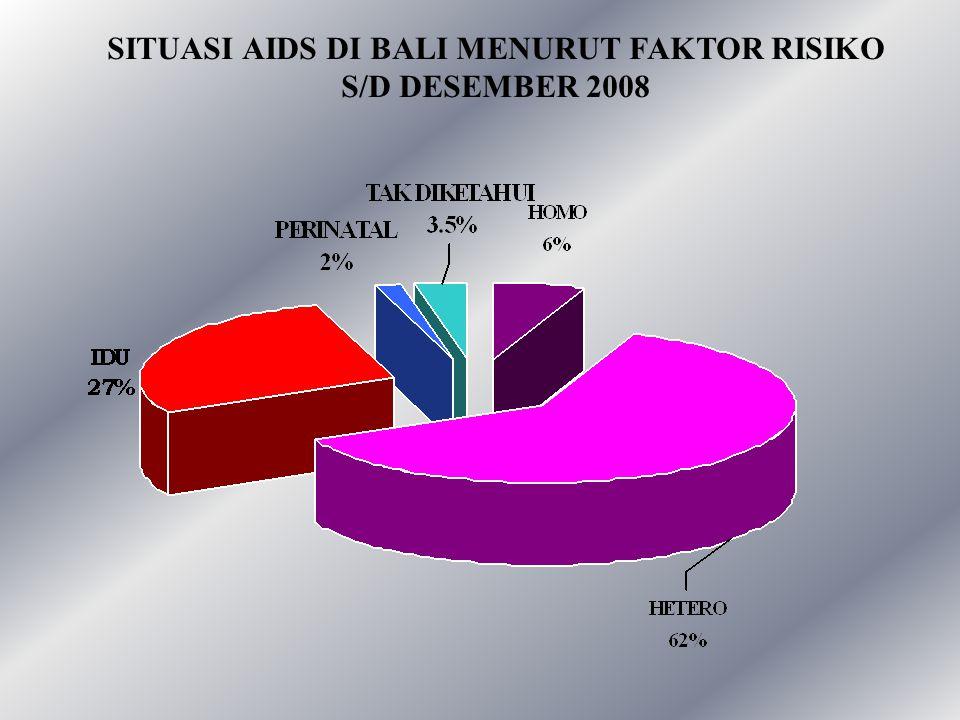 SITUASI AIDS DI BALI MENURUT FAKTOR RISIKO