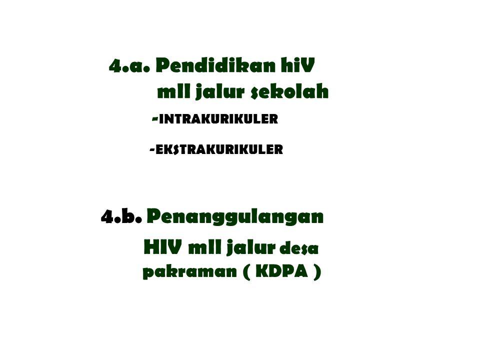 4.a. Pendidikan hiV mll jalur sekolah -INTRAKURIKULER -EKSTRAKURIKULER