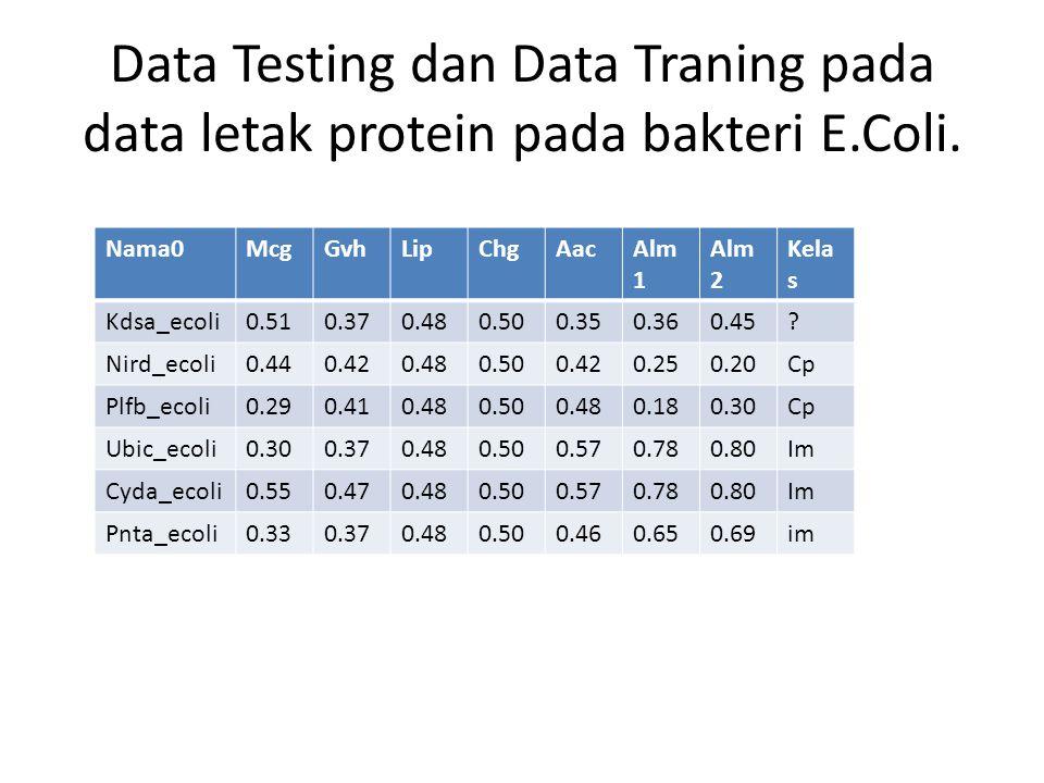Data Testing dan Data Traning pada data letak protein pada bakteri E